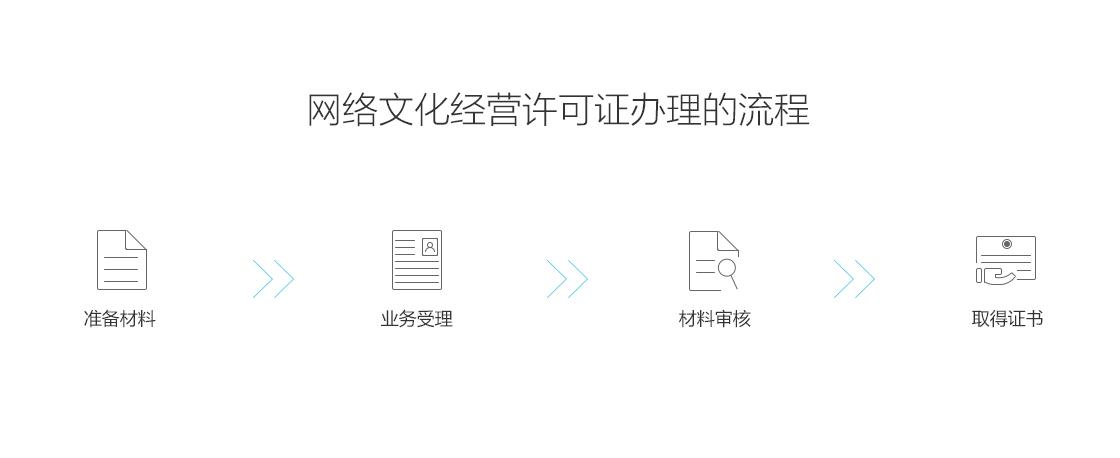 网络文化经营许可证 文网文 公司宝资质审批 全国 电商领域 C2C